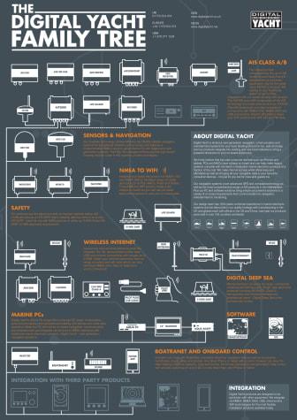 Digital Yacht Family tree