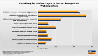 Grafik Kauf_DE_ImmoScout24