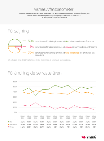 Infografik Affärsbarometern Försäljning Vår 2017