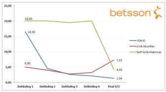 Betsson_oddsförändring - topp3 final - melodifestivalen 2013