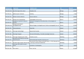 Beviljade-medel-2021-bidrag-till-kulturarvsarbete.pdf