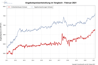 IndexPrice Februar-2021_DE_ImmoScout24