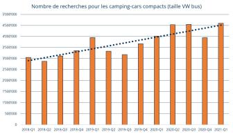 Recherches pour camping-cars compacts_FR_AutoScout