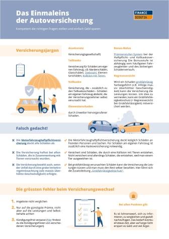 FinanceScout24 Einmaleins Autoversicherung_A4_final_DE