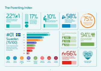 The Parenting Index - Svenska siffror