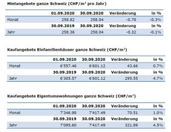 Aktuelle Zahlen September-2020_DE_ImmoScout24
