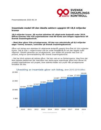 Svensk Insamlingskontroll statistik200624.pdf