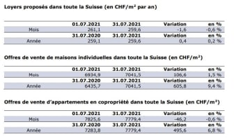 Chiffres actuels_FR_Juillet21_ImmoScout24.JPG