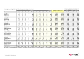Vismas rapport för nyföretagandet (april 2015)