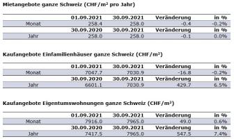 Aktuelle Zahlen_DE_September21_ImmoScout24.JPG