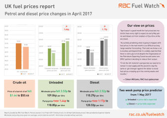 RAC Fuel Watch prices report - April 2017