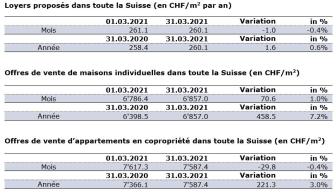 Aktuelle Zahlen März 2021_FR.JPG
