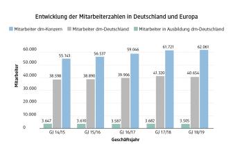 dm Grafik Entwicklung Mitarbeiterzahlen 2019