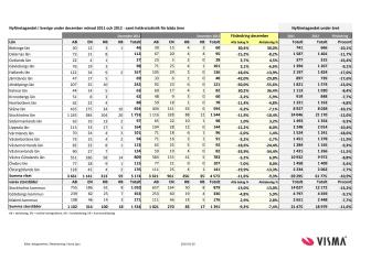 Vismas månadsrapport för nyföretagandet (december 2012)