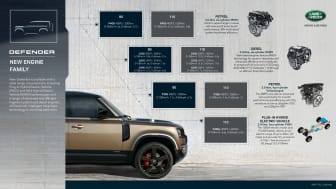 3. DEFENDER_ENGINE_LINEUP_INFOGRAPHIC_21MY_090920