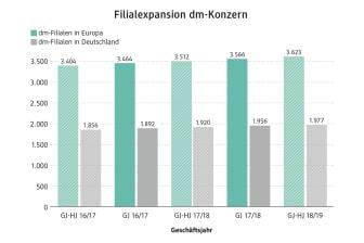 Filialexpansion dm-Konzern