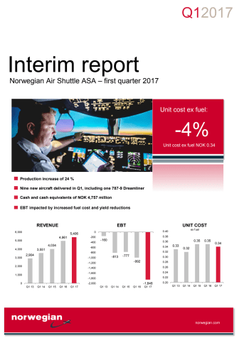 Norwegian Q1 Report