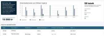 Statistik för skaderegleringar och intäkter per verkstad i Midman