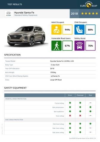 Hyundai Santa Fe Euro NCAP datasheet Dec 2018