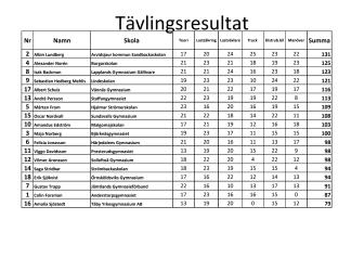 Resultat Sollefteå.pdf