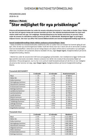 """Mäklare i Malmö: """"Stor möjlighet för nya prisökningar"""""""