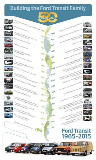 Vigtige begivenheder i Ford Transits 50 år lange historie