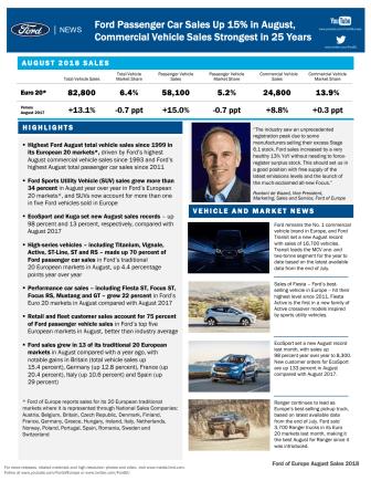 Fords salg af personbiler steg med 15% i august