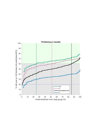 Kunskapsprovet vs progresstest resultat 210225