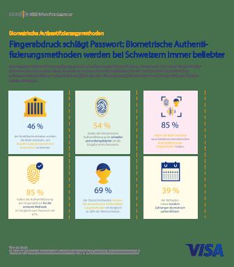 Visa Biometrische Authentifizierungsmethoden