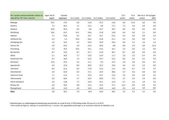 Småföretagare och deras arbetstider, statistik 2015
