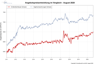 IndexPrice August-2020_DE_ImmoScout24