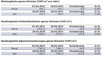 aktuelle Zahlen_April21_DE_ImmoScout24