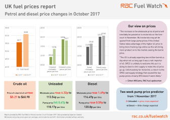RAC Fuel Watch prices report for October 2017