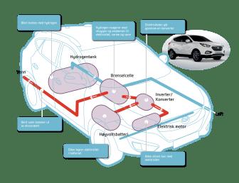 ix35 hydrogenbil - skisse (hvordan virker den)