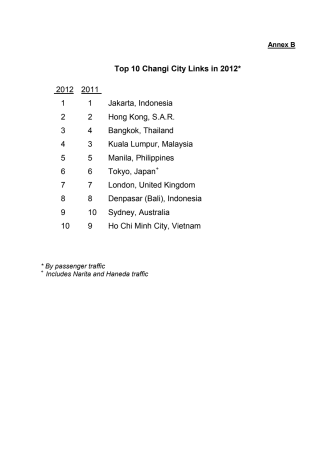 Annex B - Top 10 Changi City Links in 2012
