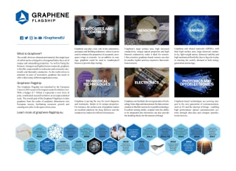 Graphene Flagship - The graphene timeline