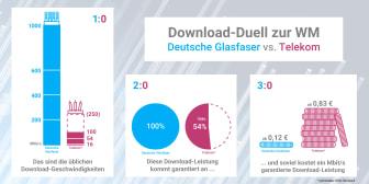 Infografik: Download-Duell zur WM