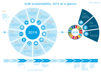 KLM Sustainability at a glance 2019