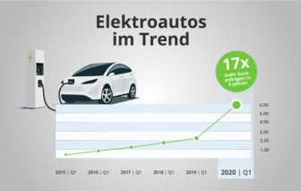 Teaser Elektroautos_DE_AutoScout24