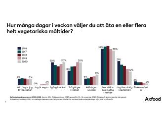 Vegobarometern 2020 grafer.pdf