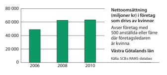 Västra Götaland omsättning