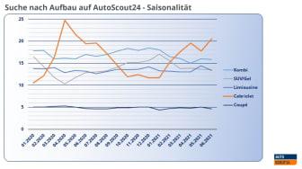 Suche nach Aufbau_Saisonalität_AS24_DE