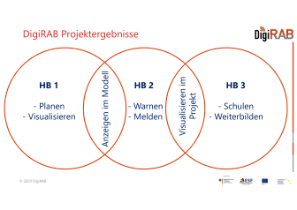 ZÜBLIN, Forschungsprojekt DigiRAB, Frankfurt