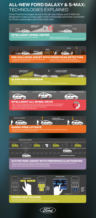 Teknologisk infographic over Ford S-MAX & Ford Galaxy