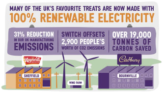 MDLZ Reduction in Emissions UK infographic