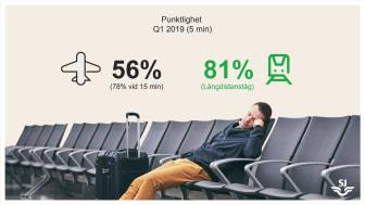 Punktlighet långdistanståg - flyg kvartal 1 2019