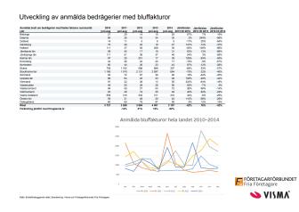 Utveckling av anmälda bluffakturor 2010-2014