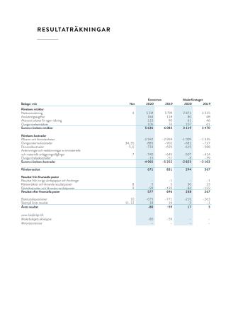Resultat- och balansräkning Göteborg Energi 2020