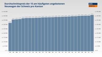 Durchschnittspreis_DE_AutoScout24
