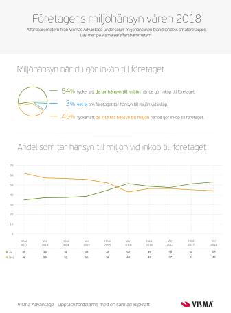 Infografik - Vismas Affärsbarometer - Miljö - Sommar 2018